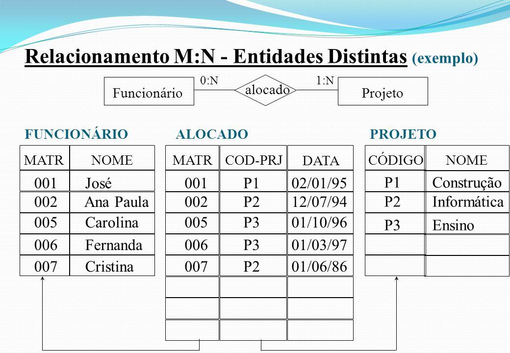 Relacionamento M:N - Entidades Distintas (exemplo) NOME Projeto alocado Funcionário 0: N 1: N P1 Construção P2 Informática P3 Ensino ALOCADO MATR NOME