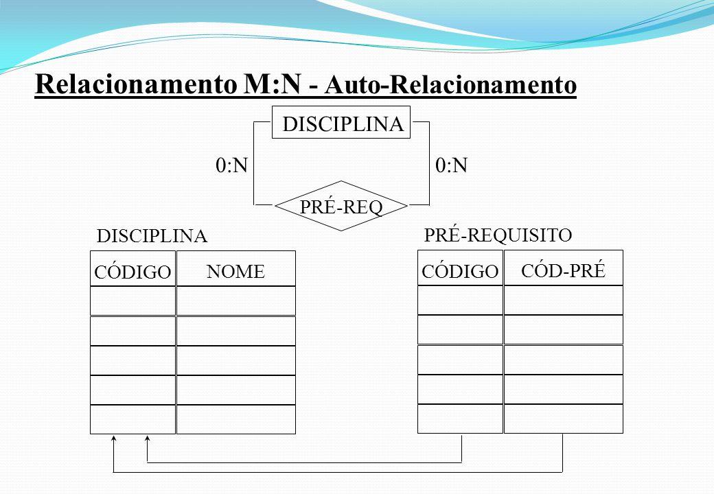Relacionamento M:N - Auto-Relacionamento PRÉ-REQ DISCIPLINA 0:N CÓDIGO CÓD-PRÉ PRÉ-REQUISITO CÓDIGO NOME DISCIPLINA