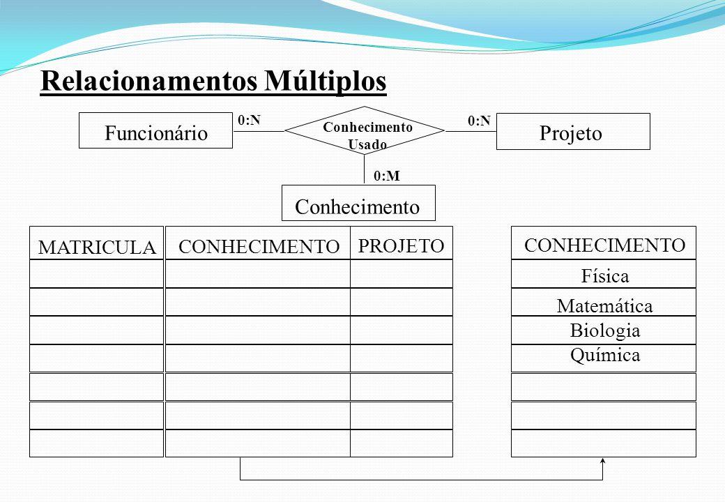 Relacionamentos Múltiplos Conhecimento Usado Funcionário 0:N Projeto 0:N Conhecimento 0:M MATRICULA CONHECIMENTO PROJETO CONHECIMENTO Física Matemátic
