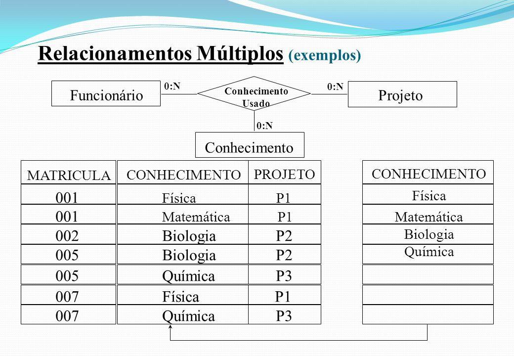 Relacionamentos Múltiplos (exemplos) Conhecimento Usado Funcionário 0:N Projeto 0:N Conhecimento 0:N MATRICULA CONHECIMENTO PROJETO CONHECIMENTO Físic