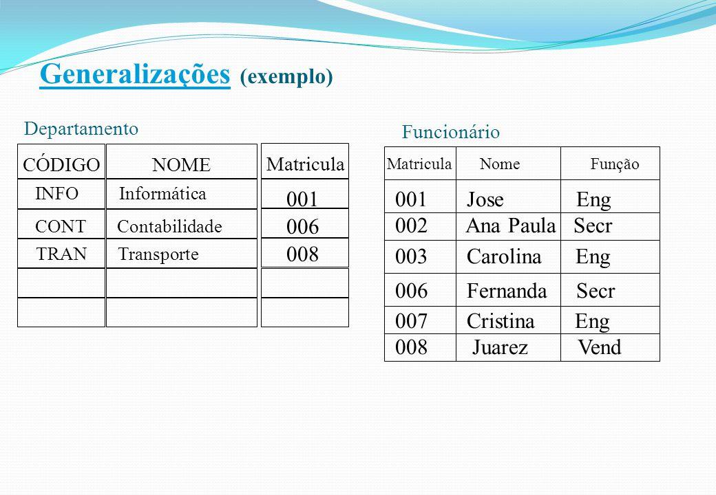 Generalizações (exemplo) CÓDIGO Departamento NOME INFO Informática CONT Contabilidade TRAN Transporte Funcionário Matricula Nome Função 001 Jose Eng 0