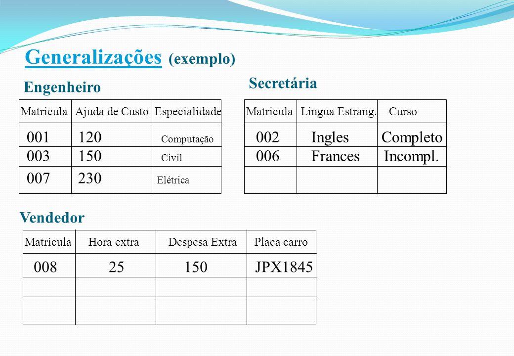 Generalizações (exemplo) 001 120 Computação 003 150 Civil 007 230 Elétrica Matricula Ajuda de Custo EspecialidadeMatricula Lingua Estrang. Curso 002 I