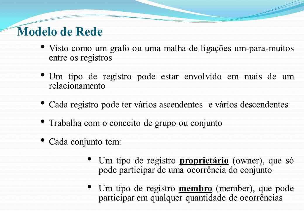 Modelo de Rede • Visto como um grafo ou uma malha de ligações um-para-muitos entre os registros • Um tipo de registro pode estar envolvido em mais de