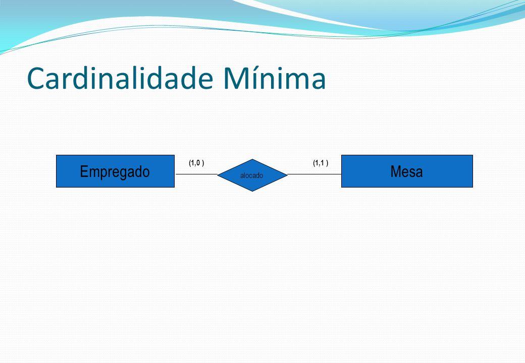 Cardinalidade Mínima EmpregadoMesa alocado (1,0 )(1,1 )