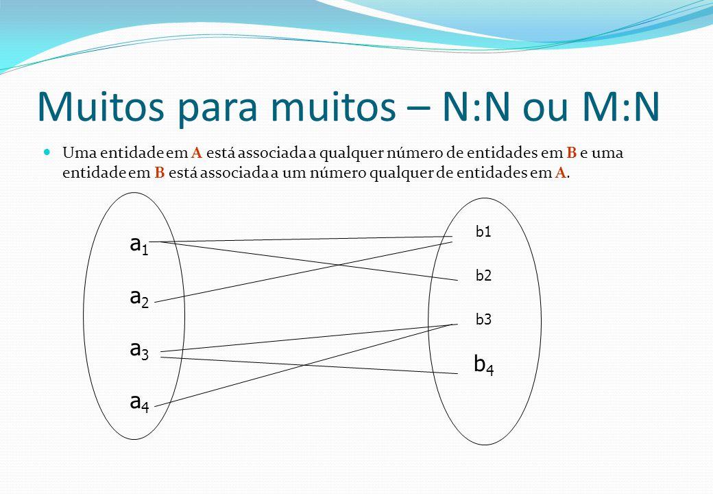 Muitos para muitos – N:N ou M:N  Uma entidade em A está associada a qualquer número de entidades em B e uma entidade em B está associada a um número