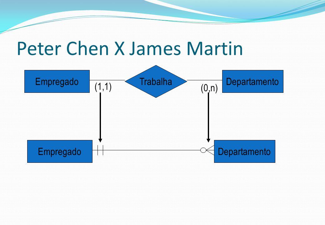 Peter Chen X James Martin EmpregadoDepartamento EmpregadoDepartamento Trabalha (1,1) (0,n)