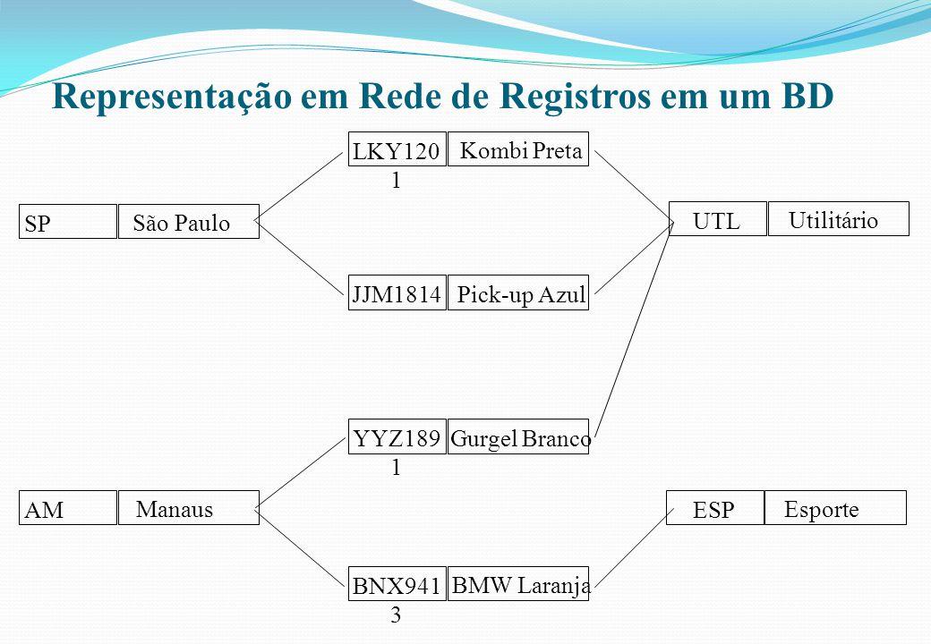 Representação em Rede de Registros em um BD SP São Paulo UTL Utilitário ESP Esporte LKY120 1 Kombi Preta JJM1814 Pick-up Azul AM Manaus YYZ189 1 Gurge