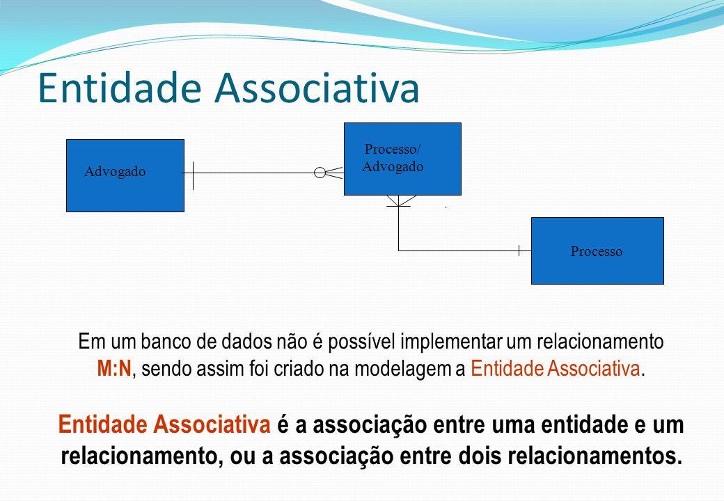 Entidade Associativa Advogado Processo/ Advogado Em um banco de dados não é possível implementar um relacionamento M:N, sendo assim foi criado na mode