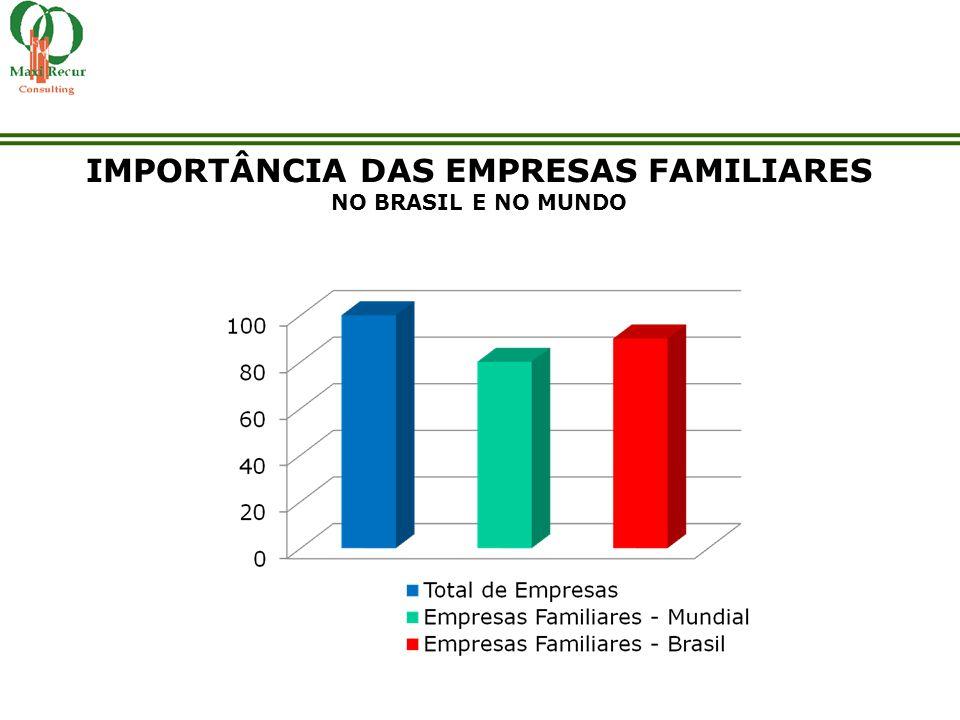 IMPORTÂNCIA DAS EMPRESAS FAMILIARES NO BRASIL E NO MUNDO