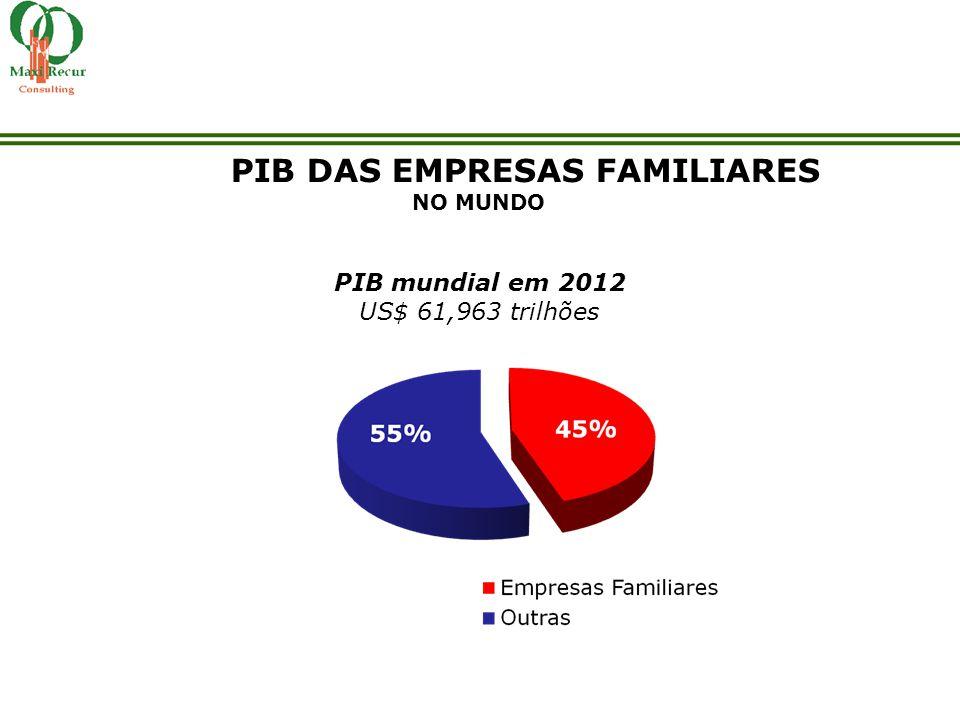 PIB DAS EMPRESAS FAMILIARES NO MUNDO PIB mundial em 2012 US$ 61,963 trilhões