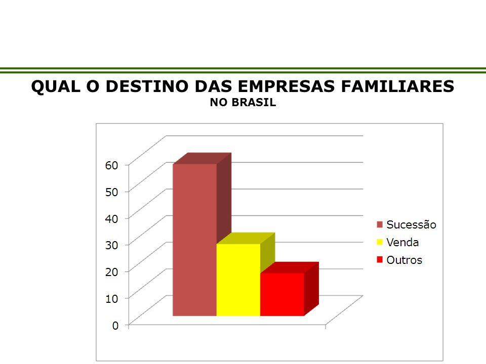 QUAL O DESTINO DAS EMPRESAS FAMILIARES NO BRASIL