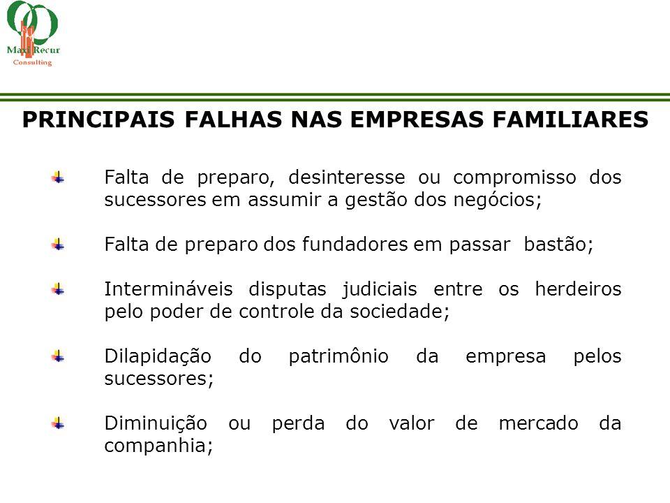 PRINCIPAIS FALHAS NAS EMPRESAS FAMILIARES Falta de preparo, desinteresse ou compromisso dos sucessores em assumir a gestão dos negócios; Falta de prep