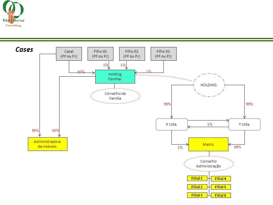 Cases Filial 6 Filial 5 Filial 4 Filial 3 Filial 2 Filial 1 Matriz Conselho Administração X Ltda.Y Ltda. HOLDING 99% 1% 99% 1% Holding Familiar Consel