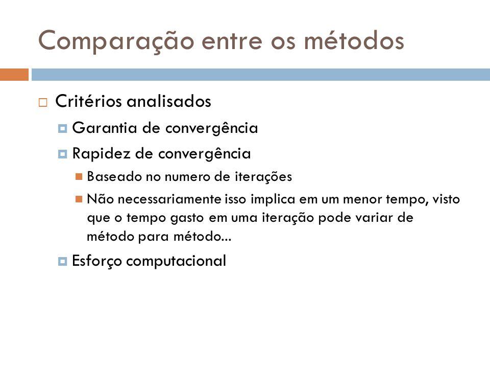  Critérios analisados  Garantia de convergência  Rapidez de convergência  Baseado no numero de iterações  Não necessariamente isso implica em um menor tempo, visto que o tempo gasto em uma iteração pode variar de método para método...