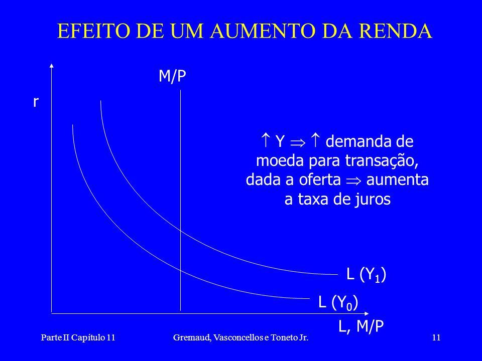 Parte II Capítulo 11Gremaud, Vasconcellos e Toneto Jr.10 Mercado de Ativos • Mercado de ativos: títulos e moeda. •  O equilíbrio do mercado monetário
