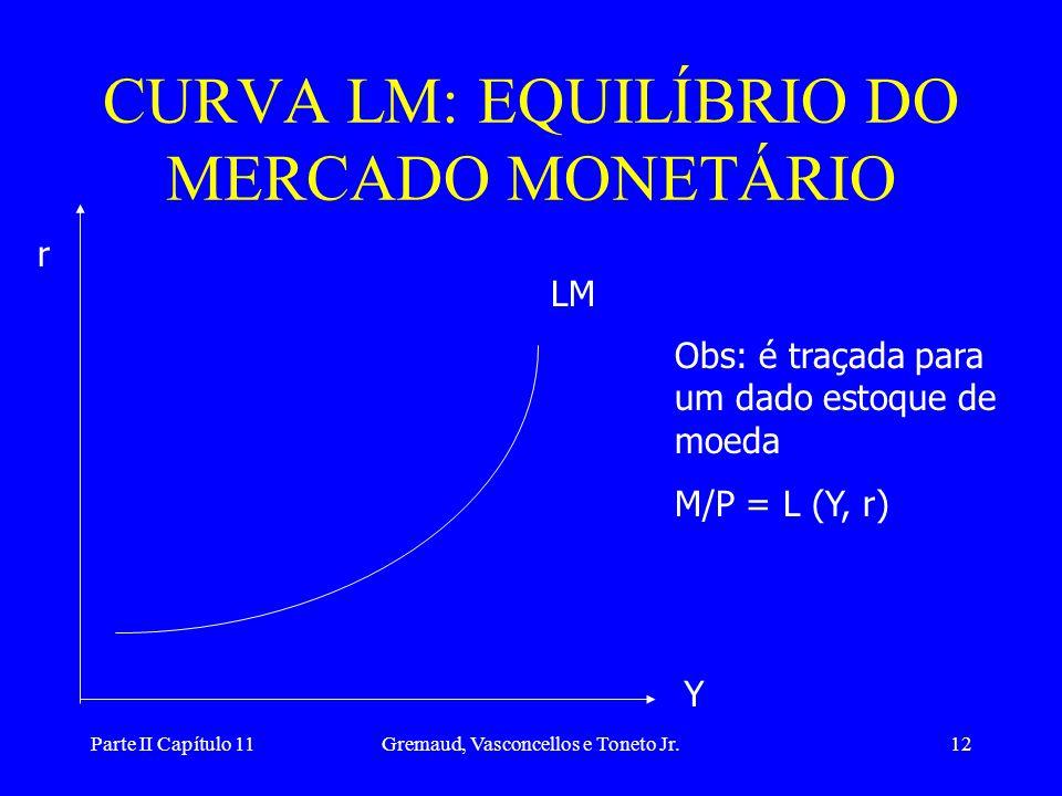 Parte II Capítulo 11Gremaud, Vasconcellos e Toneto Jr.11 EFEITO DE UM AUMENTO DA RENDA r L (Y 0 ) L (Y 1 ) M/P L, M/P  Y   demanda de moeda para tr