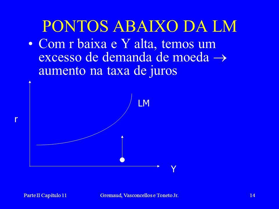 Parte II Capítulo 11Gremaud, Vasconcellos e Toneto Jr.13 PONTOS ACIMA DA LM •Com r alta e Y baixa, temos um excesso de oferta de moeda  queda na taxa