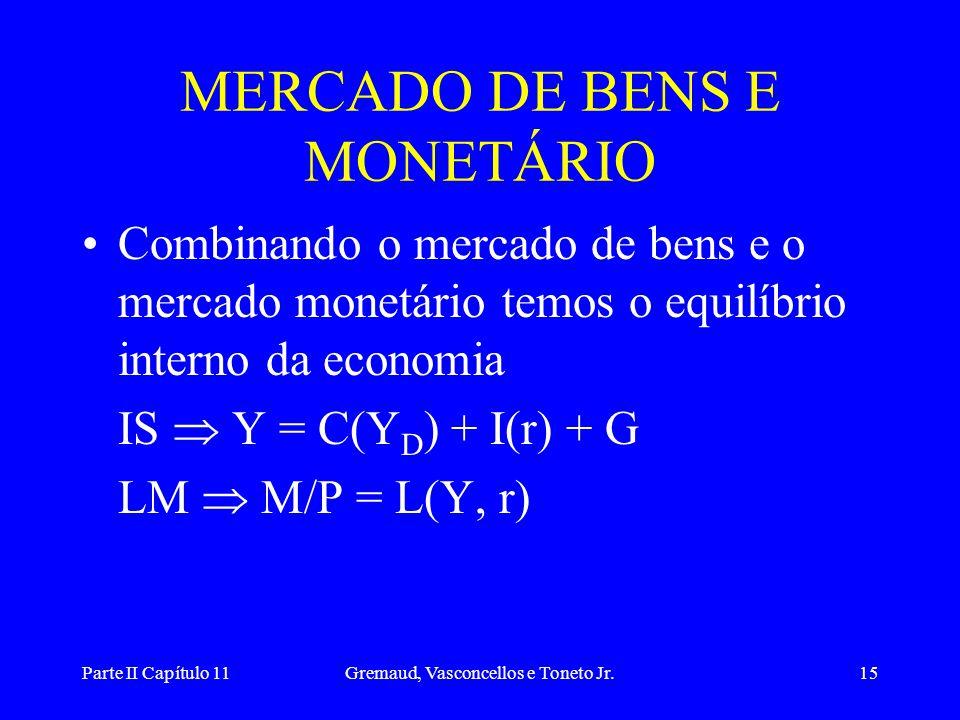Parte II Capítulo 11Gremaud, Vasconcellos e Toneto Jr.14 PONTOS ABAIXO DA LM •Com r baixa e Y alta, temos um excesso de demanda de moeda  aumento na