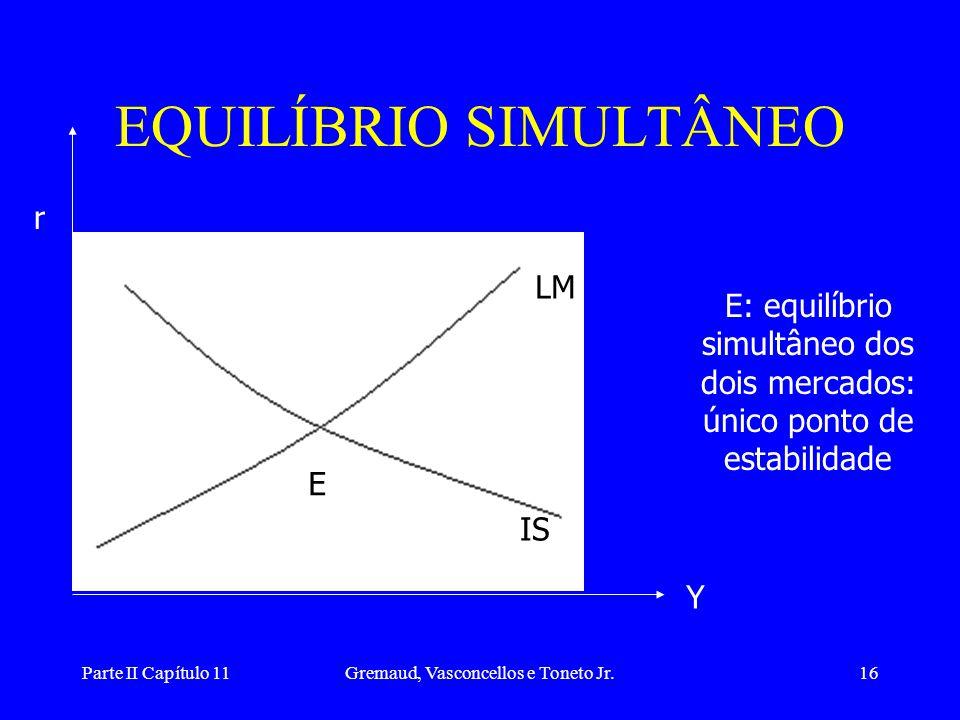 Parte II Capítulo 11Gremaud, Vasconcellos e Toneto Jr.15 MERCADO DE BENS E MONETÁRIO •Combinando o mercado de bens e o mercado monetário temos o equil
