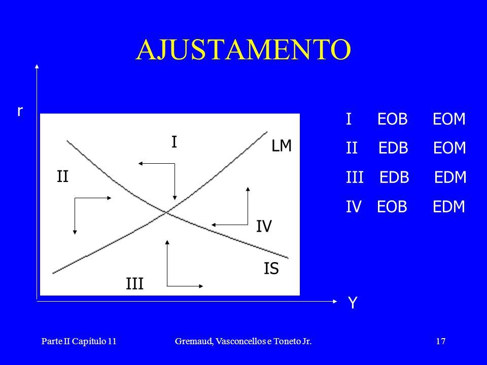 Parte II Capítulo 11Gremaud, Vasconcellos e Toneto Jr.16 EQUILÍBRIO SIMULTÂNEO LM IS E r Y E: equilíbrio simultâneo dos dois mercados: único ponto de