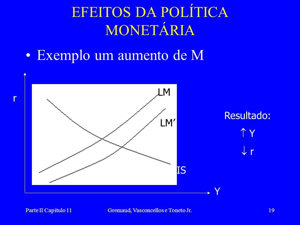 Parte II Capítulo 11Gremaud, Vasconcellos e Toneto Jr.18 EFEITOS DA POLÍTICA FISCAL •Exemplo um aumento de G LM IS r Y Resultado:  Y  r IS'