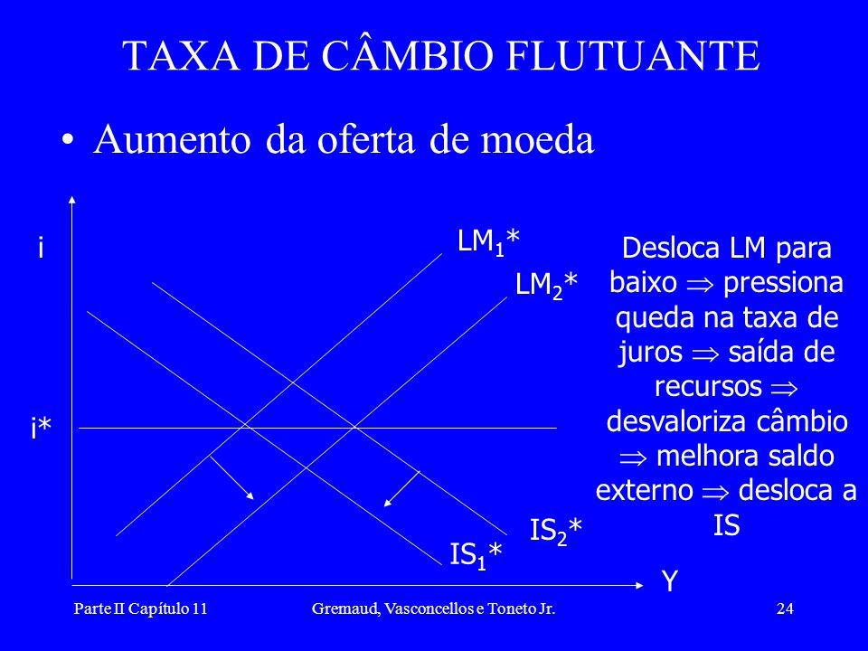 Parte II Capítulo 11Gremaud, Vasconcellos e Toneto Jr.23 •Aumento do gasto autônomo: TAXA DE CÂMBIO FLUTUANTE i i* LM* Y IS 2 * IS 1 * Desloca IS* par
