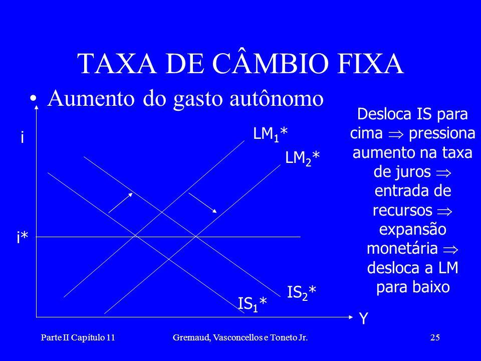 Parte II Capítulo 11Gremaud, Vasconcellos e Toneto Jr.24 •Aumento da oferta de moeda TAXA DE CÂMBIO FLUTUANTE i i* LM 1 * IS 2 * IS 1 * Y LM 2 * Deslo