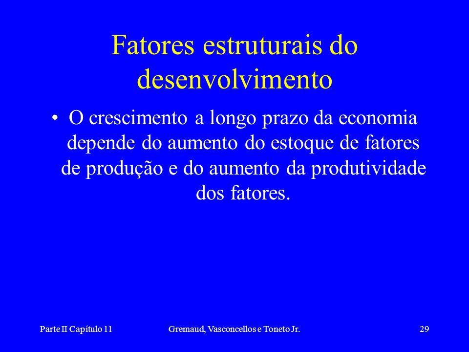 Parte II Capítulo 11Gremaud, Vasconcellos e Toneto Jr.28 Questões sobre Política Econômica • O governo só poderá afetar a demanda agregada e estimular