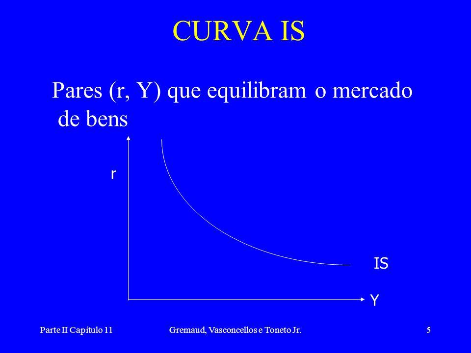 Parte II Capítulo 11Gremaud, Vasconcellos e Toneto Jr.15 MERCADO DE BENS E MONETÁRIO •Combinando o mercado de bens e o mercado monetário temos o equilíbrio interno da economia IS  Y = C(Y D ) + I(r) + G LM  M/P = L(Y, r)