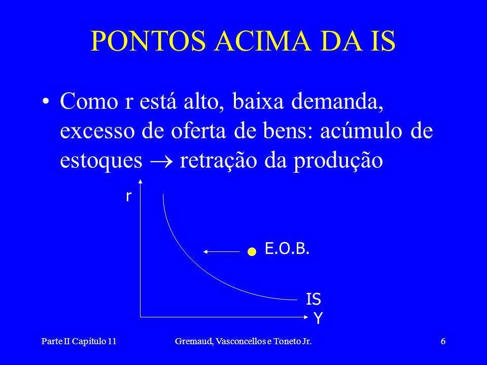 Parte II Capítulo 11Gremaud, Vasconcellos e Toneto Jr.6 PONTOS ACIMA DA IS •Como r está alto, baixa demanda, excesso de oferta de bens: acúmulo de estoques  retração da produção r Y IS E.O.B.