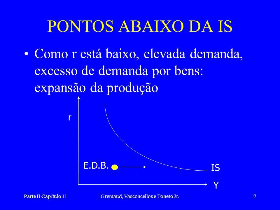 Parte II Capítulo 11Gremaud, Vasconcellos e Toneto Jr.7 PONTOS ABAIXO DA IS •Como r está baixo, elevada demanda, excesso de demanda por bens: expansão da produção r Y IS E.D.B.
