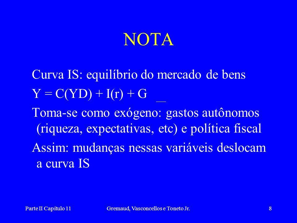Parte II Capítulo 11Gremaud, Vasconcellos e Toneto Jr.7 PONTOS ABAIXO DA IS •Como r está baixo, elevada demanda, excesso de demanda por bens: expansão