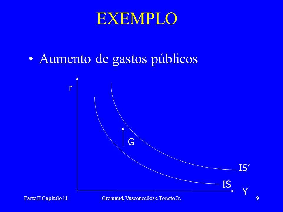 Parte II Capítulo 11Gremaud, Vasconcellos e Toneto Jr.8 NOTA Curva IS: equilíbrio do mercado de bens Y = C(YD) + I(r) + G Toma-se como exógeno: gastos