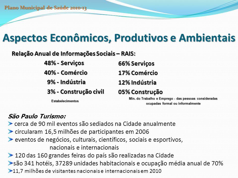 Relação Anual de Informações Sociais – RAIS: 48% - Serviços 40% - Comércio 9% - Indústria 9% - Indústria 3% - Construção civil 3% - Construção civilEs