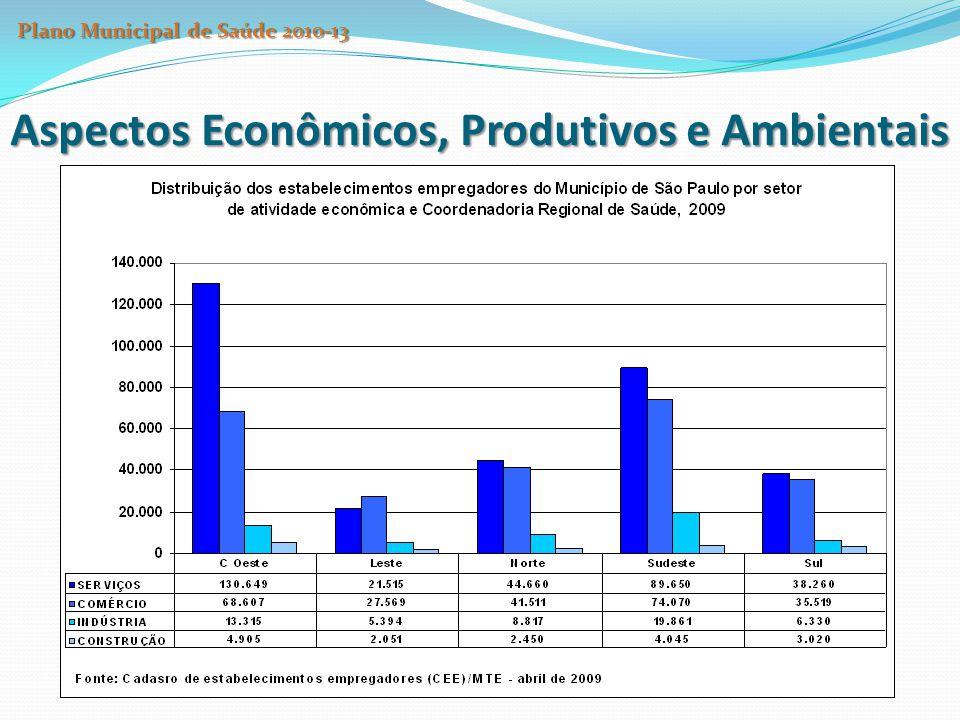 Aspectos Econômicos, Produtivos e Ambientais Plano Municipal de Saúde 2010-13