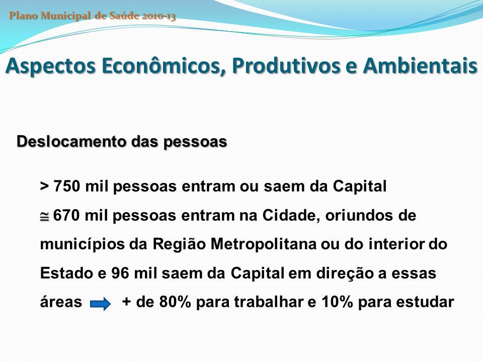 Aspectos Econômicos, Produtivos e Ambientais Deslocamento das pessoas > 750 mil pessoas entram ou saem da Capital   670 mil pessoas entram na Cidade