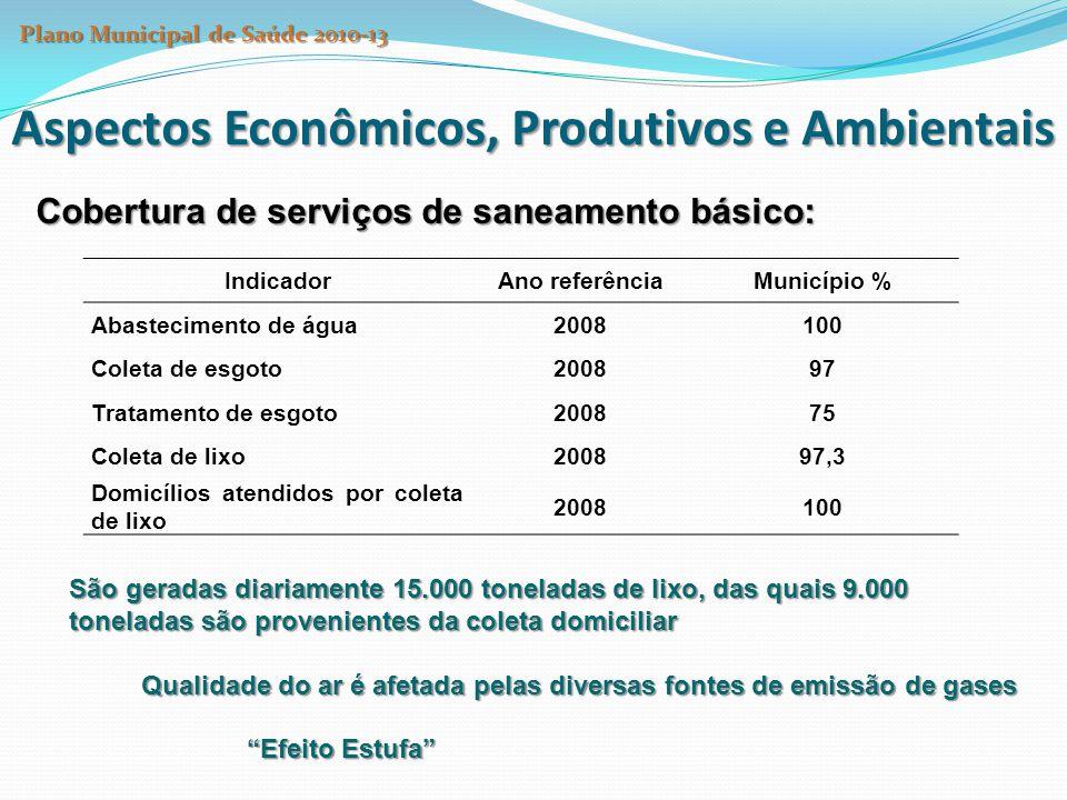 Aspectos Econômicos, Produtivos e Ambientais Cobertura de serviços de saneamento básico: IndicadorAno referênciaMunicípio % Abastecimento de água20081