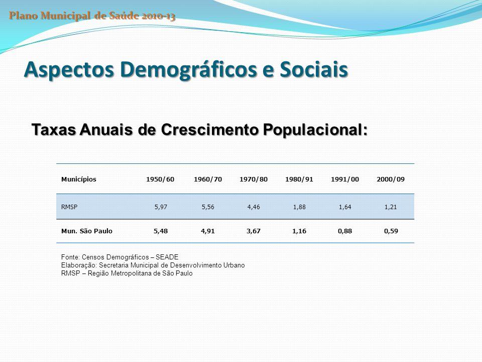 Aspectos Demográficos e Sociais Taxas Anuais de Crescimento Populacional: Municípios1950/601960/701970/801980/911991/002000/09 RMSP5,975,564,461,881,6