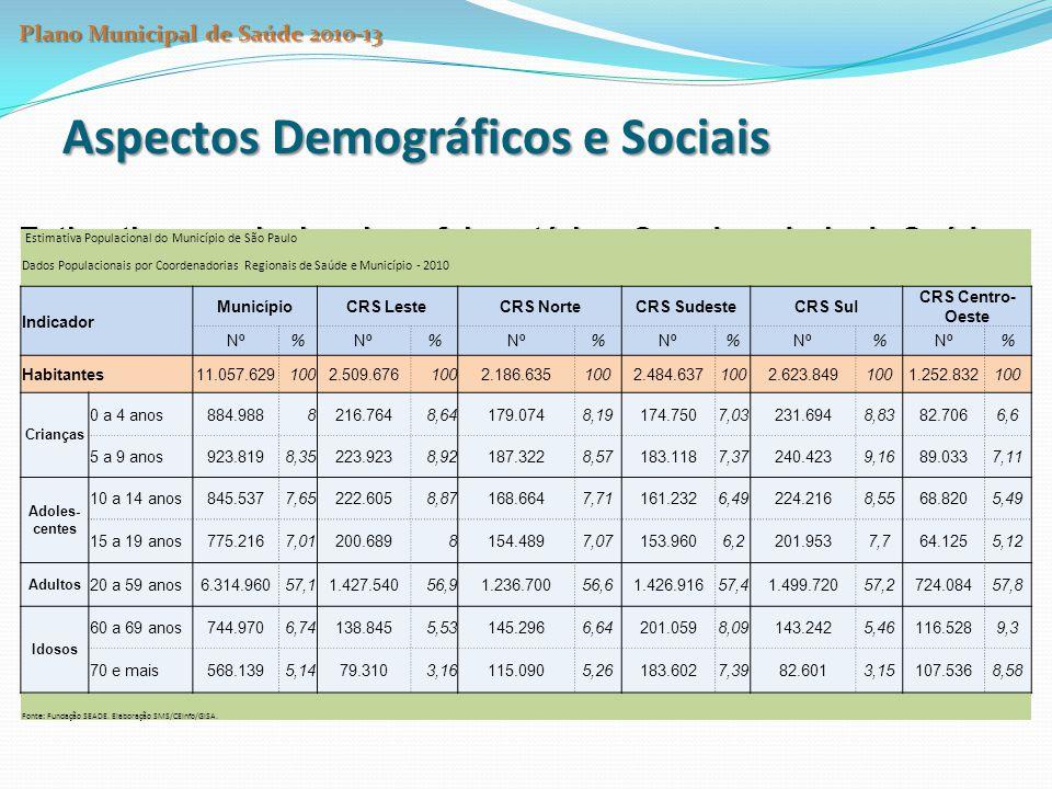 Aspectos Demográficos e Sociais Estimativa populacional por faixa etária e Coordenadoria de Saúde Fonte: Censo Demográfico – SEADE Estimativa Populaci