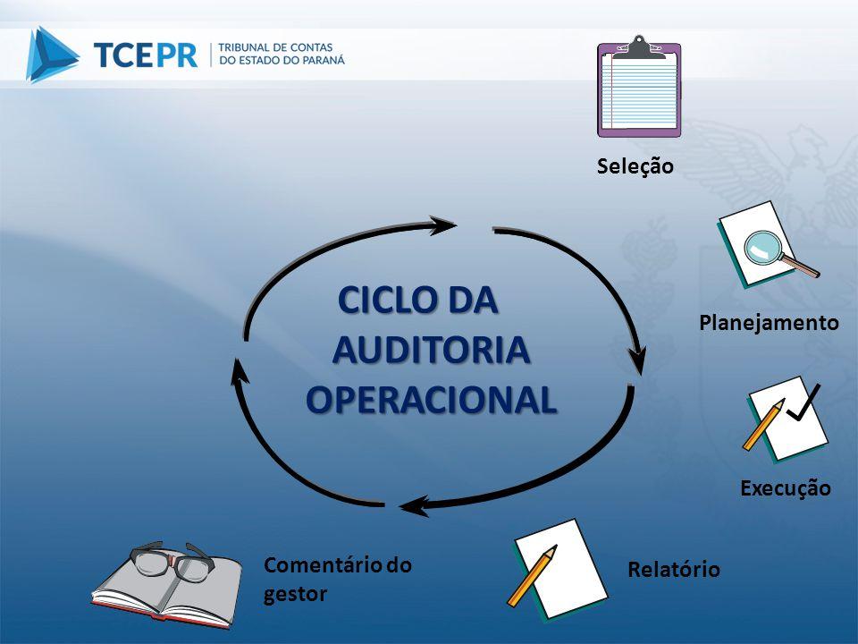 Planejamento Execução Comentário do gestor CICLO DA AUDITORIA OPERACIONAL Seleção Relatório