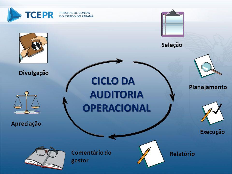 Planejamento Execução Comentário do gestor Apreciação Divulgação CICLO DA AUDITORIA OPERACIONAL Seleção Relatório