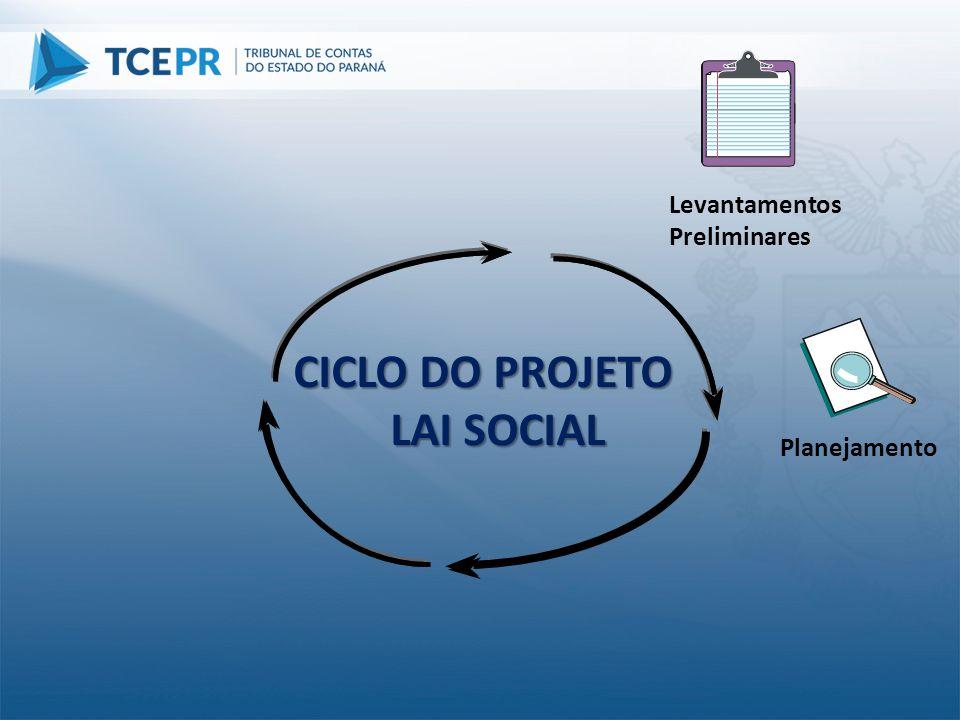 Planejamento CICLO DO PROJETO LAI SOCIAL Levantamentos Preliminares
