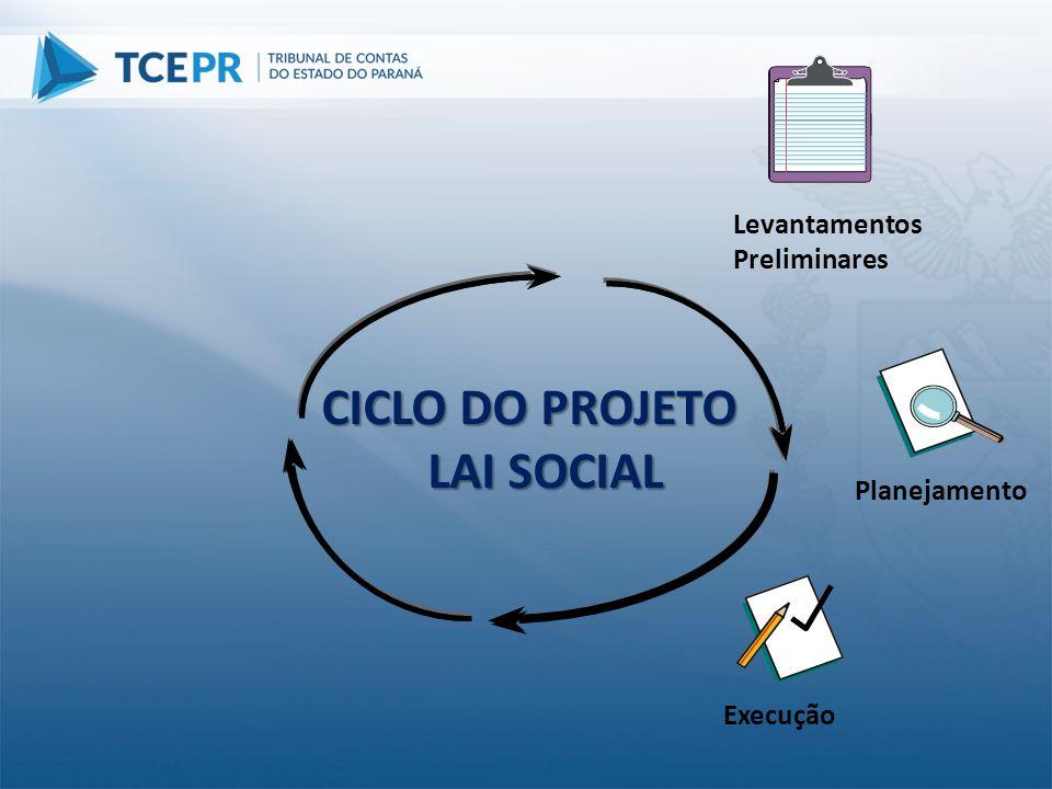 Planejamento Execução CICLO DO PROJETO LAI SOCIAL Levantamentos Preliminares
