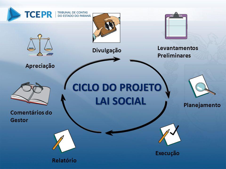Planejamento Execução Comentários do Gestor Apreciação Divulgação CICLO DO PROJETO LAI SOCIAL Levantamentos Preliminares Relatório