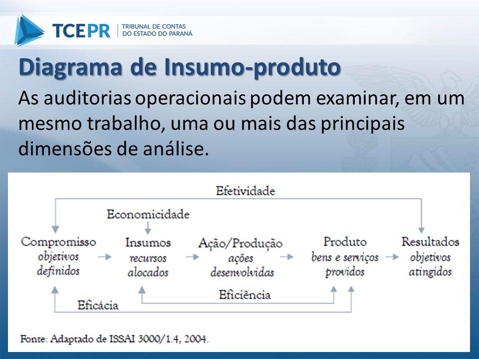 Diagrama de Insumo-produto As auditorias operacionais podem examinar, em um mesmo trabalho, uma ou mais das principais dimensões de análise.