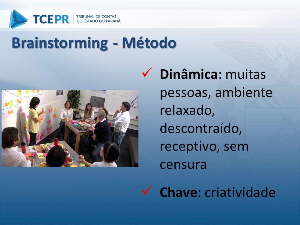  Dinâmica: muitas pessoas, ambiente relaxado, descontraído, receptivo, sem censura  Chave: criatividade Brainstorming - Método