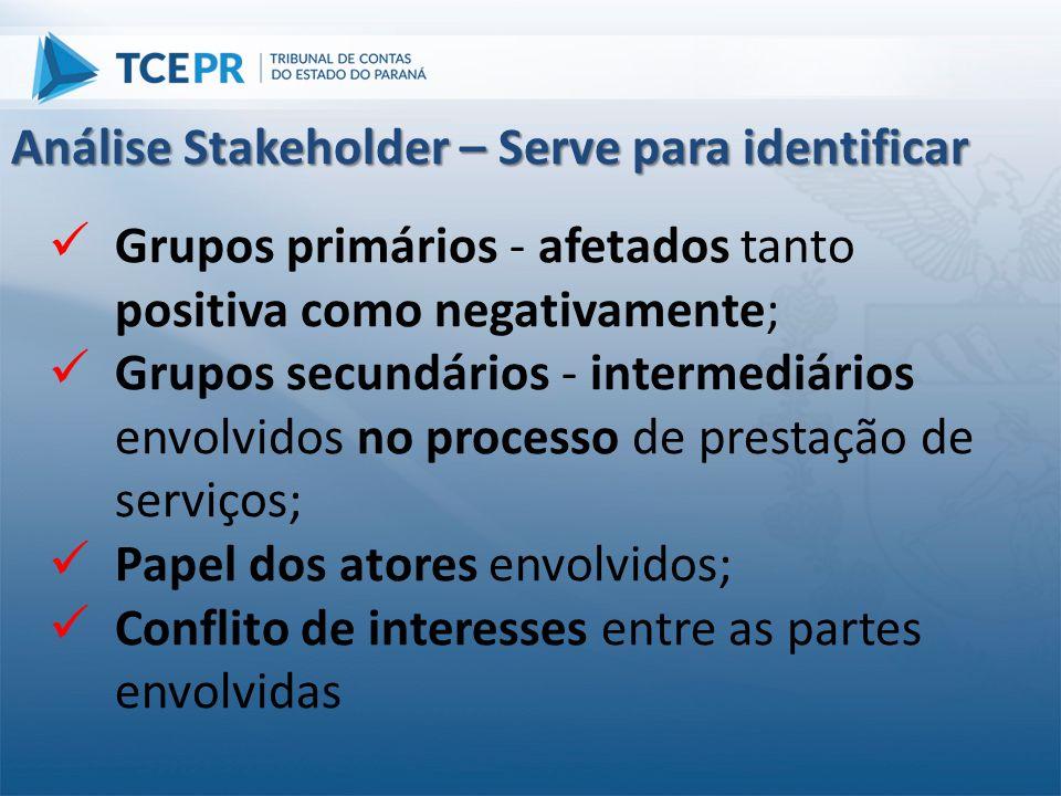  Grupos primários - afetados tanto positiva como negativamente;  Grupos secundários - intermediários envolvidos no processo de prestação de serviços