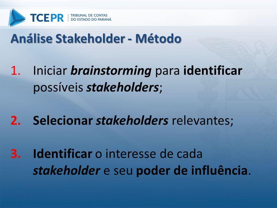 1.Iniciar brainstorming para identificar possíveis stakeholders; 2.Selecionar stakeholders relevantes; 3.Identificar o interesse de cada stakeholder e
