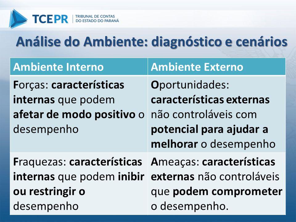 Análise do Ambiente: diagnóstico e cenários Ambiente InternoAmbiente Externo Forças: características internas que podem afetar de modo positivo o dese