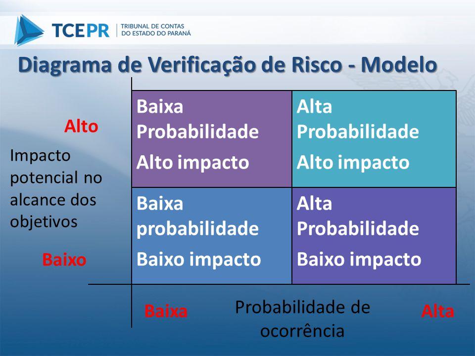 Diagrama de Verificação de Risco - Modelo Alta Probabilidade Baixo impacto Baixa probabilidade Baixo impacto Alta Probabilidade Alto impacto Baixa Pro